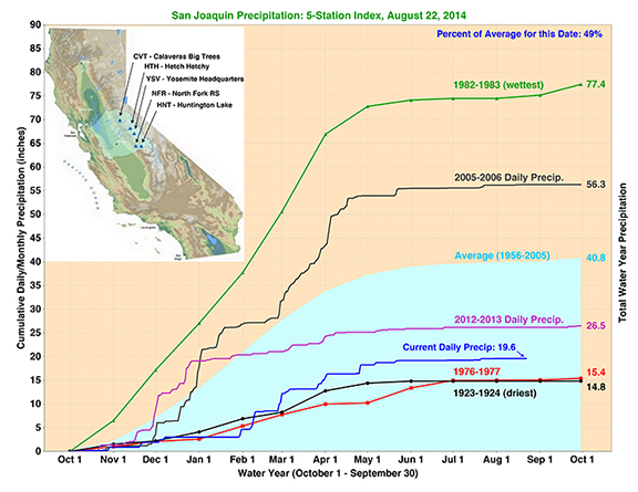 Precipitation in the southern Sierra Nevada has been all over the map due to recent climate swings. Image credit: California Department of Water Resources.