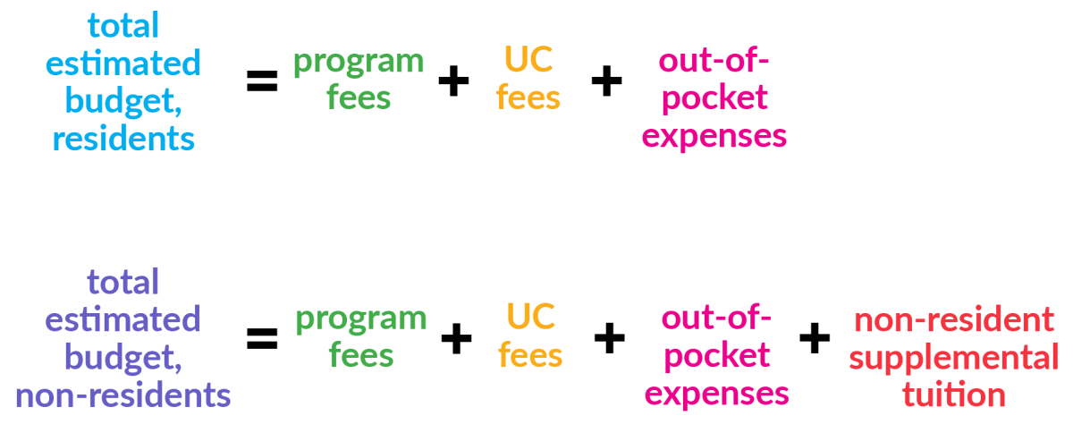 CEC finances equations